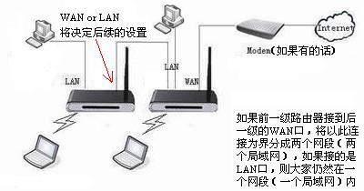 路由器LAN口接另一路由器LAN口如何设IP