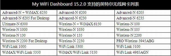 My WiFi仪表板支持的英特尔无线网卡型号