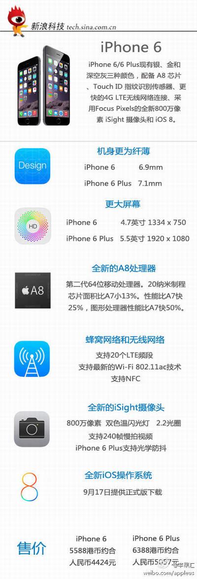 一张图看iPhone 6